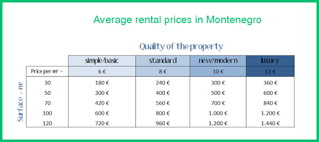 prices for long term rentals in montenegro